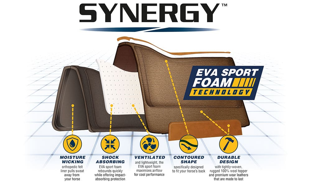 weaver leather synergy saddle pad technology graphic