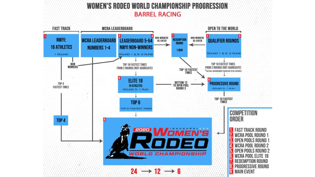 wrwc women's world championship progression rounds cowgirl magazine
